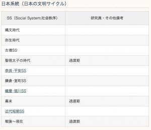 日本系統(日本の文明サイクル)