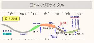 日本の文明サイクル