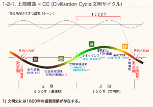 Civilization Cycle;文明サイクル